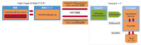 図6 「Hello! S2BlazeDS」アプリケーションの全体像(画像をクリックすると、拡大します)