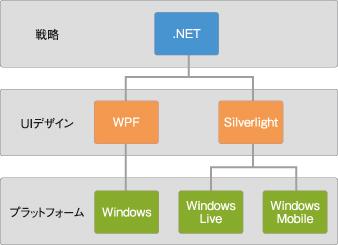 図2 UIデザインとプラットフォーム
