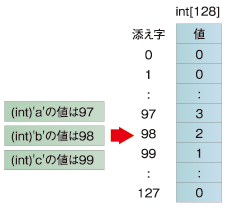 図1 文字数を保持するハッシュテーブル charCount