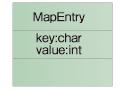 図3 MapEntryのクラス図