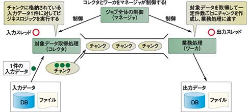 図2 TERAバッチの基本的な構造