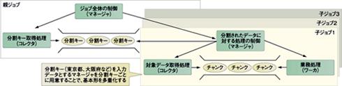 図3 TERAバッチでジョブの多重化実行を行う場合