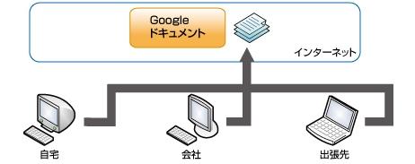 図1 Googleドキュメントの仕組み