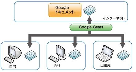 図2 Google Gearsの仕組み