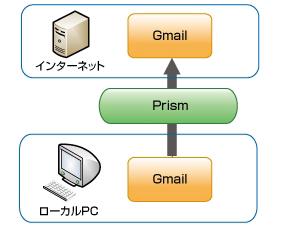 図3 Prismドキュメントの仕組み