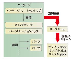 図3 パッケージの構成