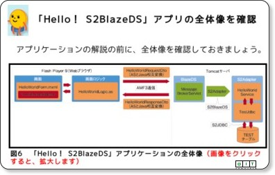 S2BlazeDSを用いたFlex+Javaアプリの【いろは】(2/4) ─ @IT via kwout