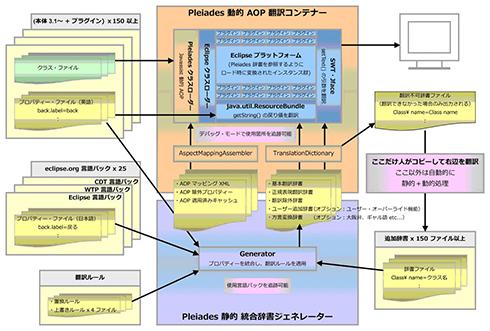 図3 Pleiades日本語化ツールセット・アーキテクチャ(Pleiadesホームページより転載)