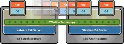 図1 VMotionでは、異なる物理マシン間を仮想マシンが無停止で移動できる