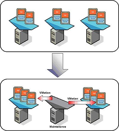 図2 VMotionの活用例1:サービスの中断なしで保守を実施