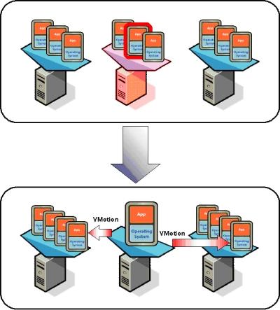 図3 VMotionの活用例2:ワークロードに応じて仮想マシンを移動させ、各物理マシンの負荷を均一に近い状態に保つ