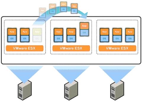 図6 DRSは、負荷状況に応じて自動的にVMotionを実行