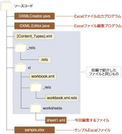 図1 OpenOffice.org日本語サイト