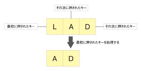図3 キーバッファの概要