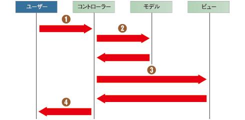 図4 サンプルアプリケーションの処理の流れ