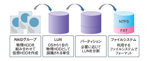 図1 RAIDとLUN、パーティション、ファイルシステムの関係