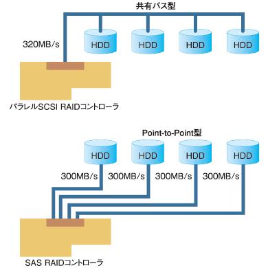 図2 SCSIとSASのアーキテクチャの違い