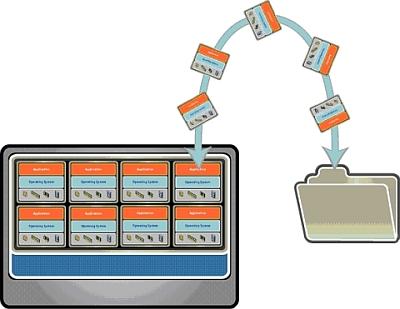 図1 仮想マシンのデータはすべてファイルという形態で保持される。該当ファイルをひとまとめにして扱うことで取り扱いが飛躍的に容易になる
