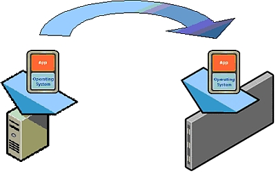 図2 仮想マシンはハードウェアに非依存なため、異なる物理マシン上でもそのまま動作