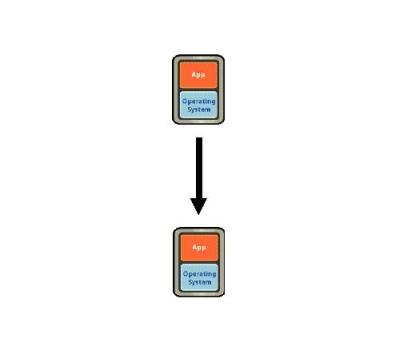 図3 仮想マシンから仮想マシンへのクローン処理。カプセル化されたファイル群をコピーするだけなので短時間で完了する