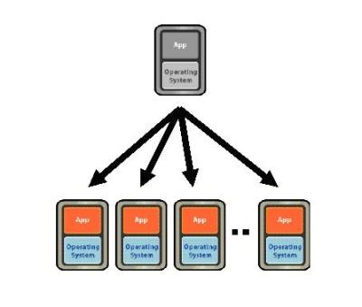 図4 テンプレートから仮想マシンを展開。基準となるイメージを元にして複数の仮想マシンを展開できる