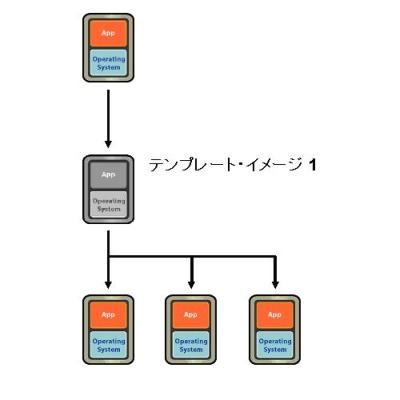 図5 テンプレートを用いた展開(1) 共通設定を終えた仮想マシンよりテンプレートを作成し、そこから必要種類数の仮想マシンを展開