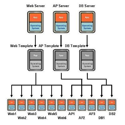 図6 テンプレートを用いた展開(2) アプリケーションごとの共通設定を行ったテンプレートを作成し、そこから最終的に必要となる数の仮想マシンを再度展開