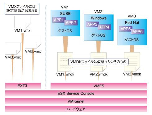 図 VMware ESXにおけるデータの構成