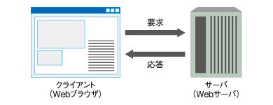 図1 クライアント/サーバ(C/S)モデル