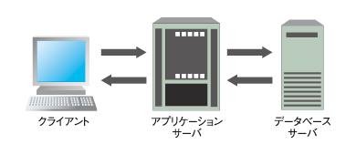 図2 3層クライアント/サーバシステム