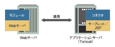 図3 Webサーバとアプリケーションサーバの連携