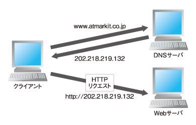 図4 HTTPリクエストの作成