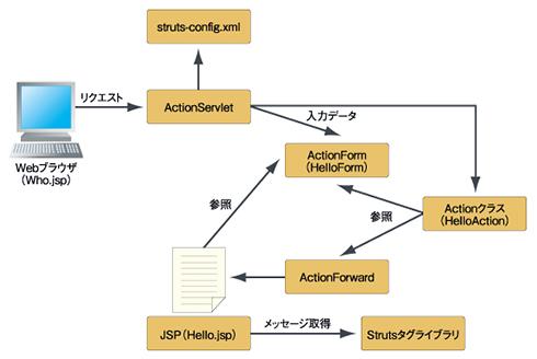 図5 サンプルアプリケーションの構成図