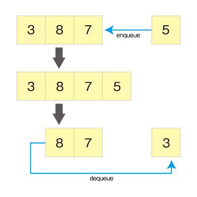 図2 エンキューとデキュー