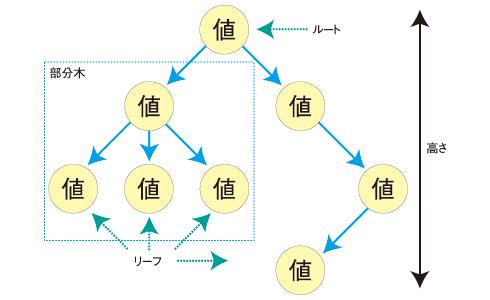 図4 木構造(根付き木)