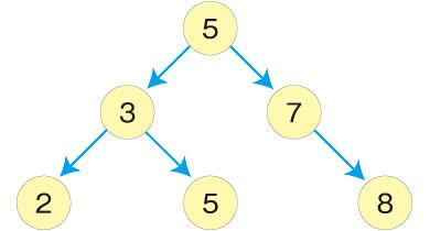 図8 例A
