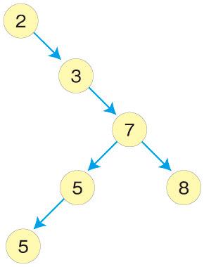 図9 例B(平衡二分探索木ではない)