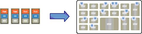 図1 物理マシンによるインフラと仮想マシンによるインフラ。どの仮想マシンがどの物理マシン上で動作しているかは、もはや問題ではなくなる