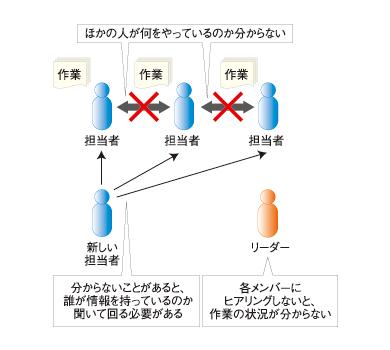 図1 Webアプリケーション処理の流れ