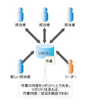 図2 Tracによる情報共有