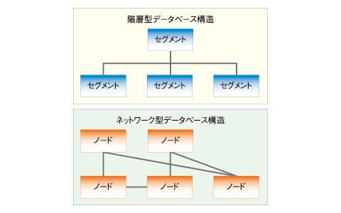 図 階層型/ネットワーク型データベース構造