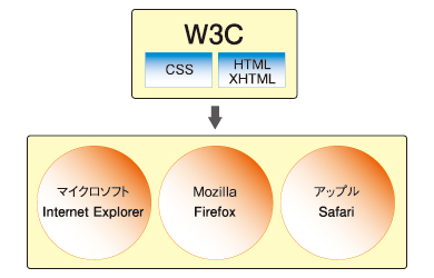 図1 W3CとWebブラウザの関係