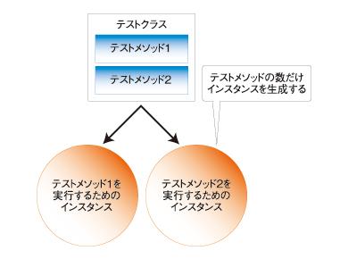図2 テストメソッドの数だけインスタンスを生成
