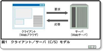 Webアプリにおけるサーバとクライアントの常識 (1/3) - @IT