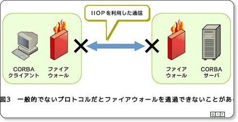 @IT:連載 Webサービスのキホン(1) Webサービスの主役、SOAP誕生の背景