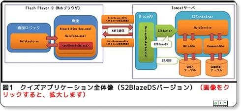 オブジェクトで通信するAMFとS2JDBCによるDB接続(1/4) ─ @IT via kwout