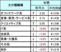 2008年8月 派遣社員の平均時給(全国)