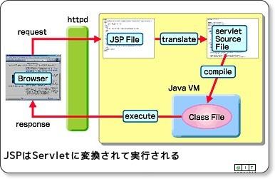 Java Solution FAQ:JSPの動作原理を教えてください