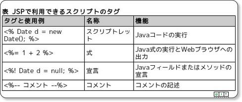 JSPのスクリプトとMVC - @IT