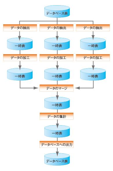 図3 一時テーブルによる処理の連結